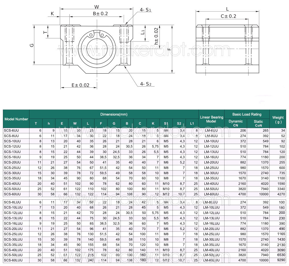 SCS16LUU Linear Block Bearing