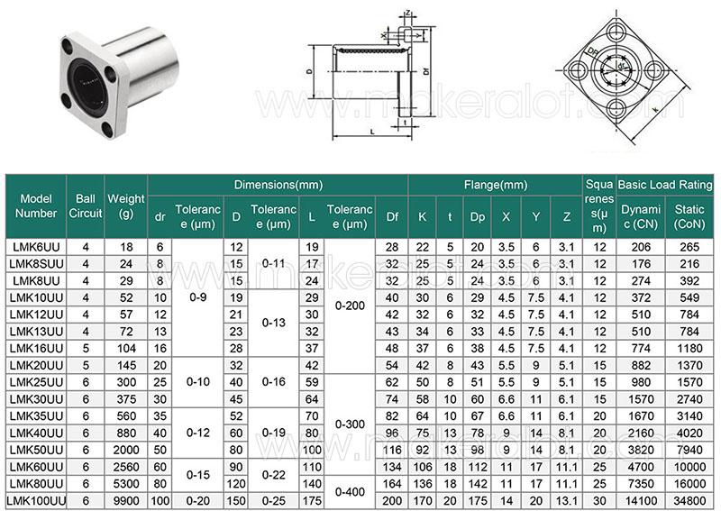 LMK12UU Square Flanged Linear Bearing
